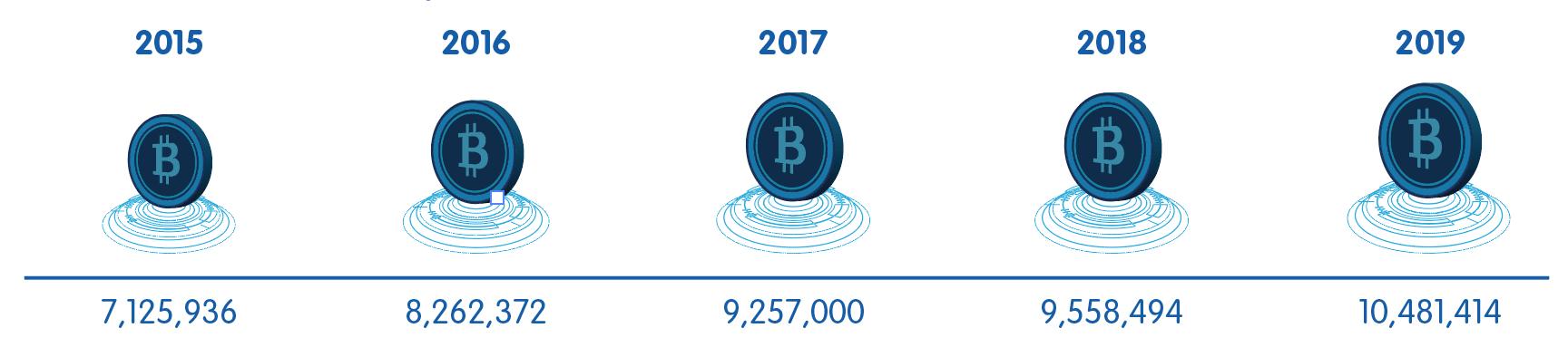 Financial Investasi 2020